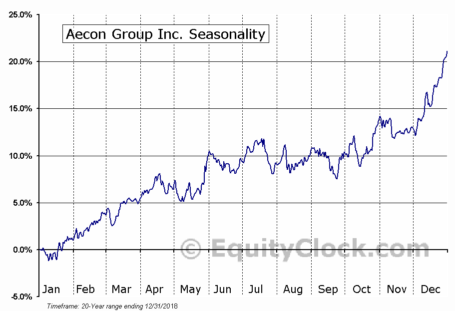Aecon Group Inc  (TSE:ARE) Seasonal Chart