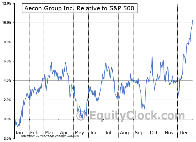 ARE.TO Relative to the S&P 500