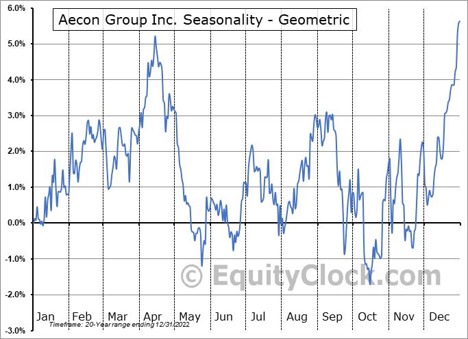 Aecon Group Inc. (TSE:ARE.TO) Seasonality