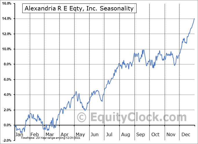 Alexandria R E Eqty, Inc. (NYSE:ARE) Seasonal Chart