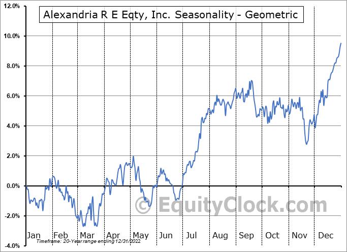 Alexandria R E Eqty, Inc. (NYSE:ARE) Seasonality