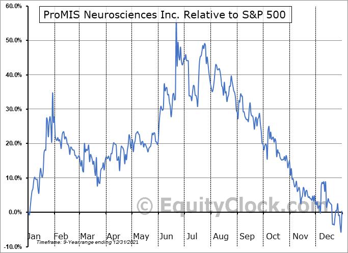 ARFXF Relative to the S&P 500
