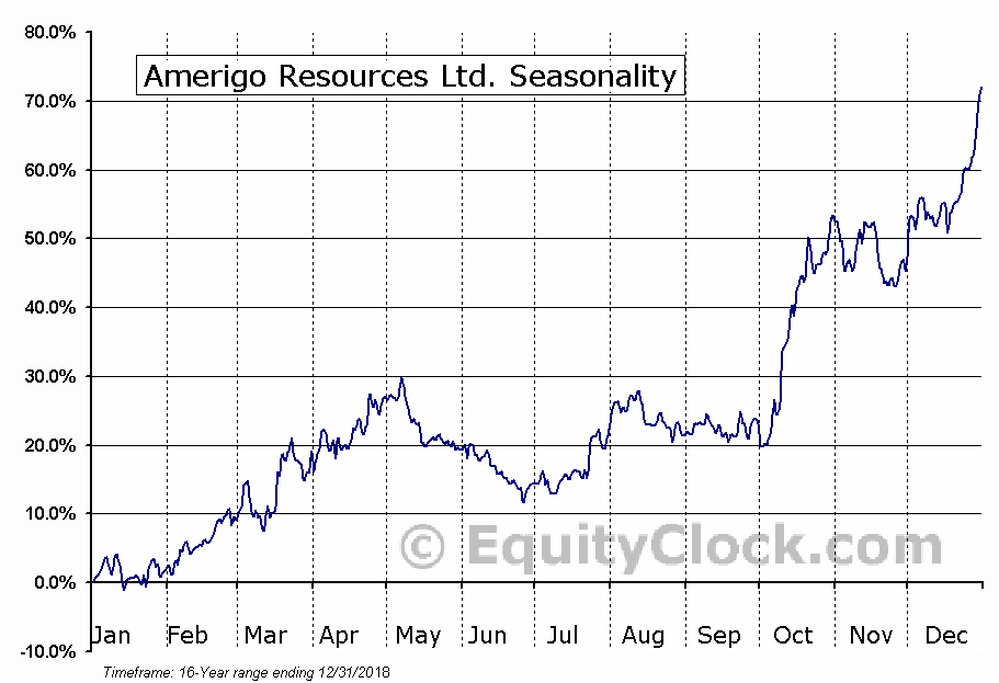 Amerigo Resources (TSE:ARG) Seasonal Chart