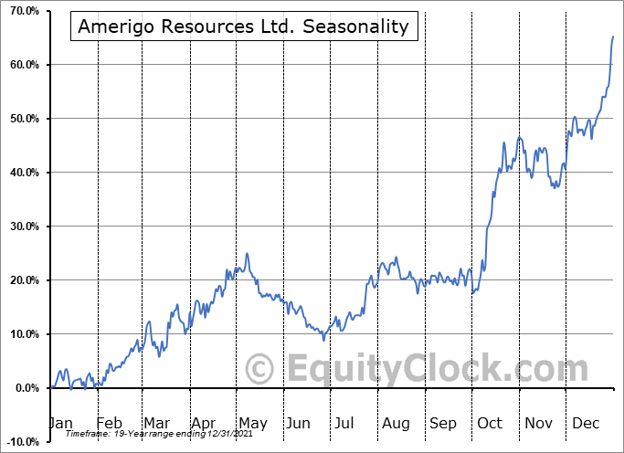 Amerigo Resources Ltd. (TSE:ARG.TO) Seasonality