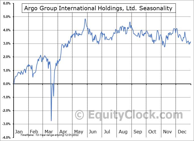 Argo Group International Holdings, Ltd. (NYSE:ARGD) Seasonality