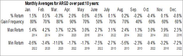 Monthly Seasonal Argo Group International Holdings, Ltd. (NYSE:ARGD)