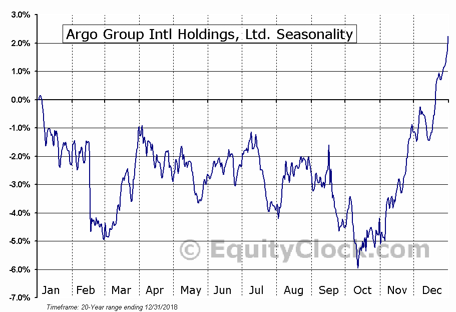 Argo Group Intl Holdings, Ltd. (NYSE:ARGO) Seasonal Chart