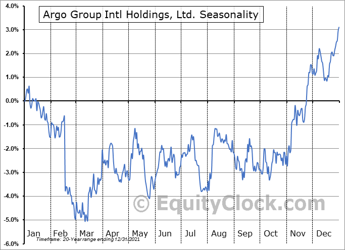 Argo Group Intl Holdings, Ltd. (NYSE:ARGO) Seasonal Chart