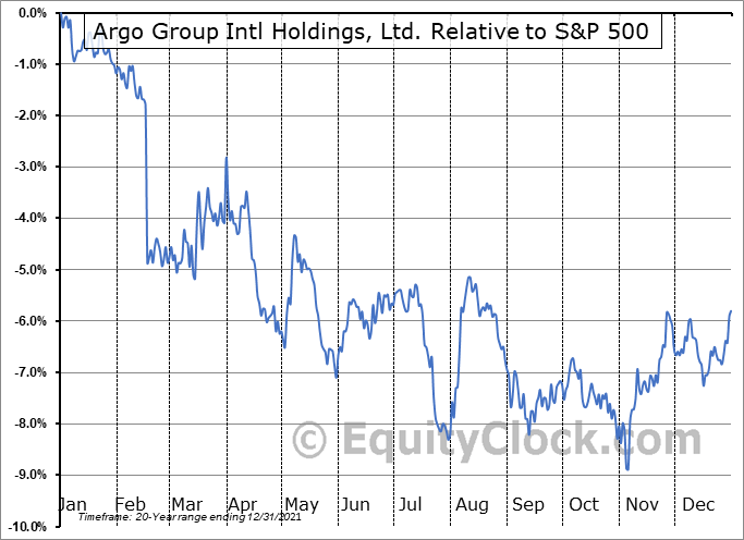 ARGO Relative to the S&P 500