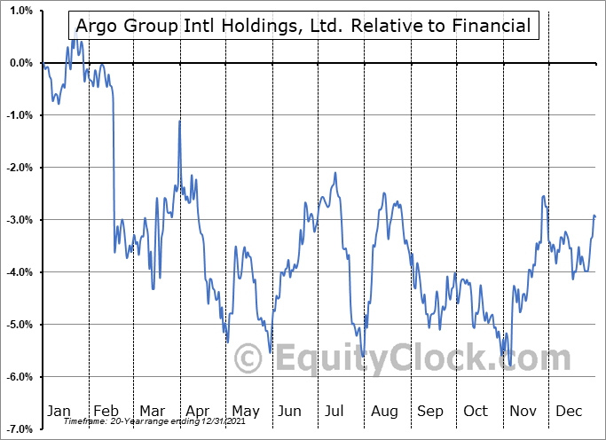 ARGO Relative to the Sector