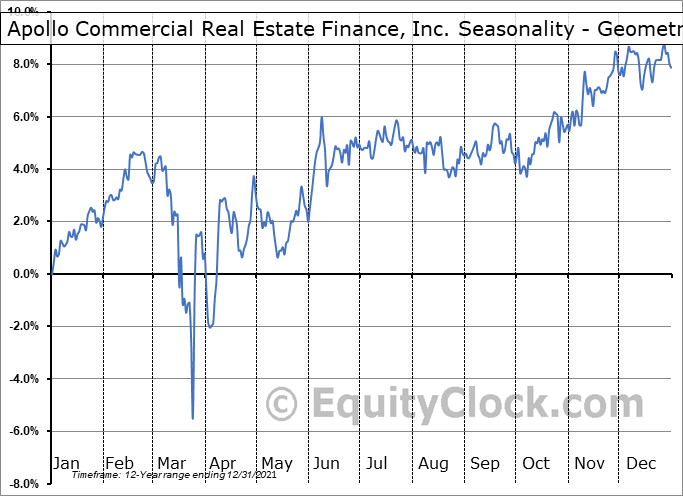 Apollo Commercial Real Estate Finance, Inc. (NYSE:ARI) Seasonality