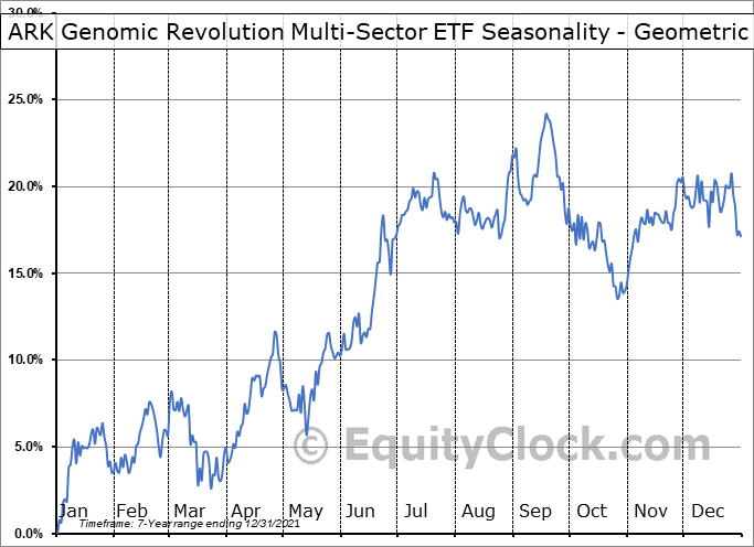 ARK Genomic Revolution Multi-Sector ETF (AMEX:ARKG) Seasonality