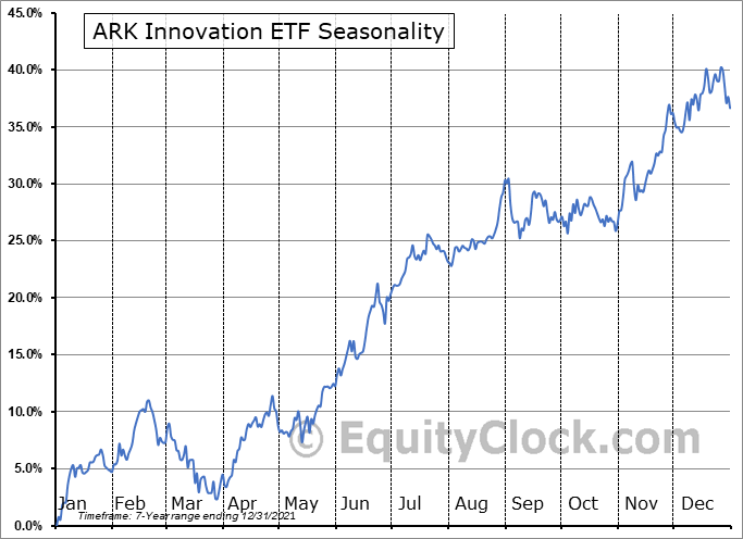 ARK Innovation ETF (AMEX:ARKK) Seasonal Chart