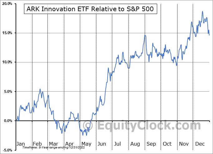 ARKK Relative to the S&P 500
