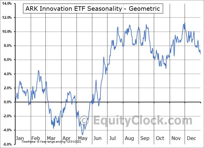 ARK Innovation ETF (AMEX:ARKK) Seasonality
