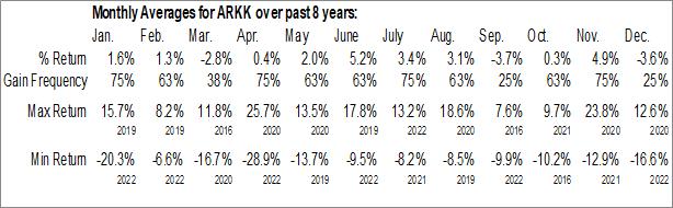 Monthly Seasonal ARK Innovation ETF (AMEX:ARKK)