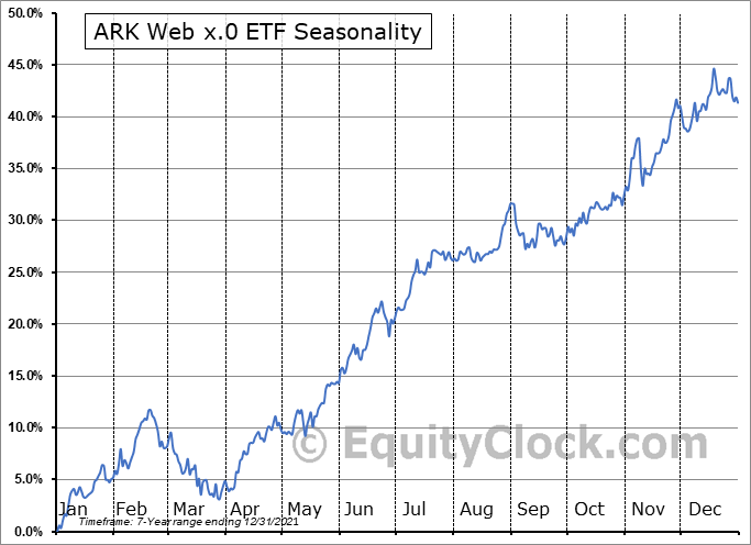 ARK Web x.0 ETF (AMEX:ARKW) Seasonal Chart