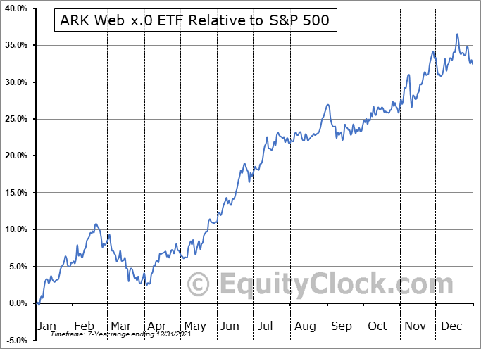 ARKW Relative to the S&P 500