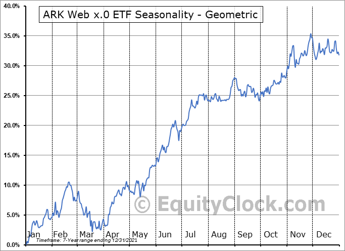 ARK Web x.0 ETF (AMEX:ARKW) Seasonality