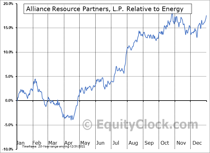 ARLP Relative to the Sector