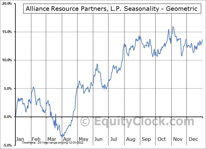 Alliance Resource Partners, L.P. (NASD:ARLP) Seasonality