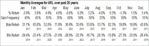 Monthly Seasonal American Realty Investors Inc. (NYSE:ARL)