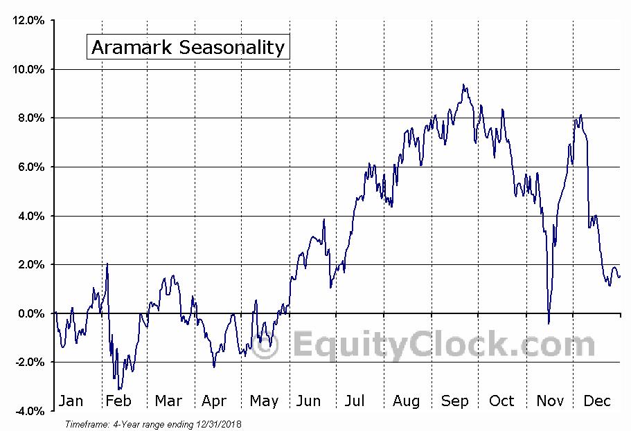 Aramark (NYSE:ARMK) Seasonal Chart