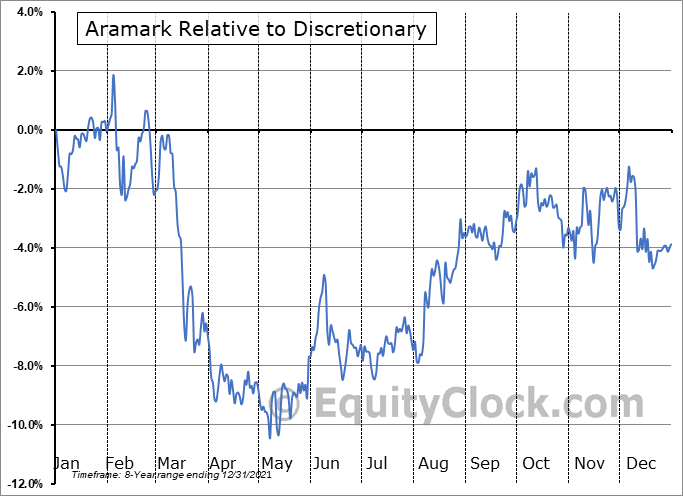 ARMK Relative to the Sector