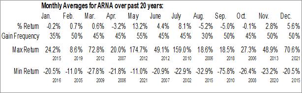 Monthly Seasonal Arena Pharmaceuticals (NASD:ARNA)