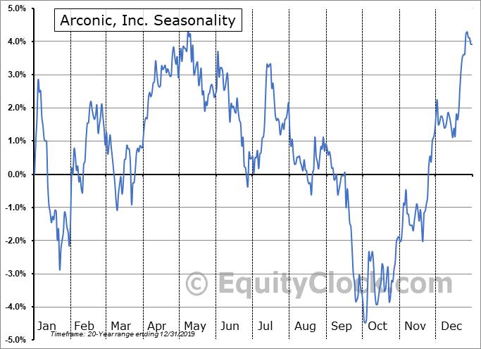 Arconic, Inc. (NYSE:ARNC) Seasonal Chart