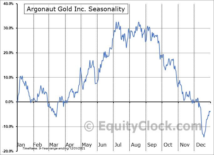 Argonaut Gold Inc. (OTCMKT:ARNGF) Seasonality
