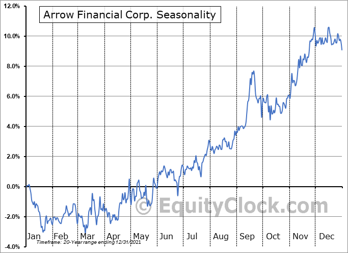 Arrow Financial Corp. (NASD:AROW) Seasonal Chart
