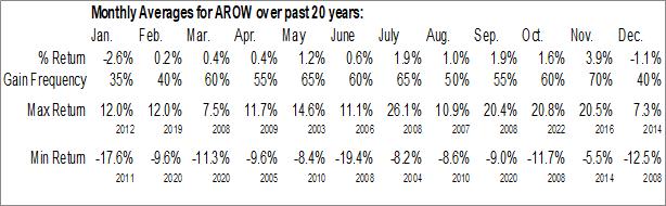 Monthly Seasonal Arrow Financial Corp. (NASD:AROW)
