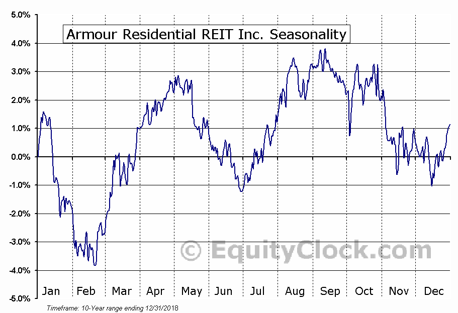 Armour Residential REIT Inc. (NYSE:ARR) Seasonal Chart