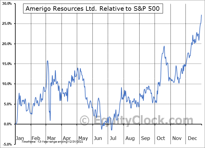 ARREF Relative to the S&P 500