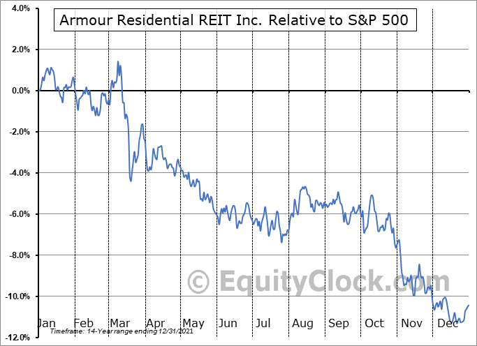 ARR Relative to the S&P 500