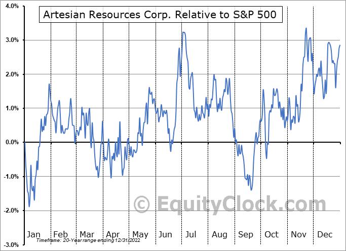 ARTNA Relative to the S&P 500