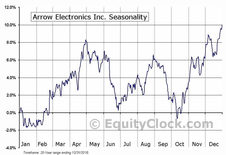 Arrow Electronics Inc. (NYSE:ARW) Seasonal Chart