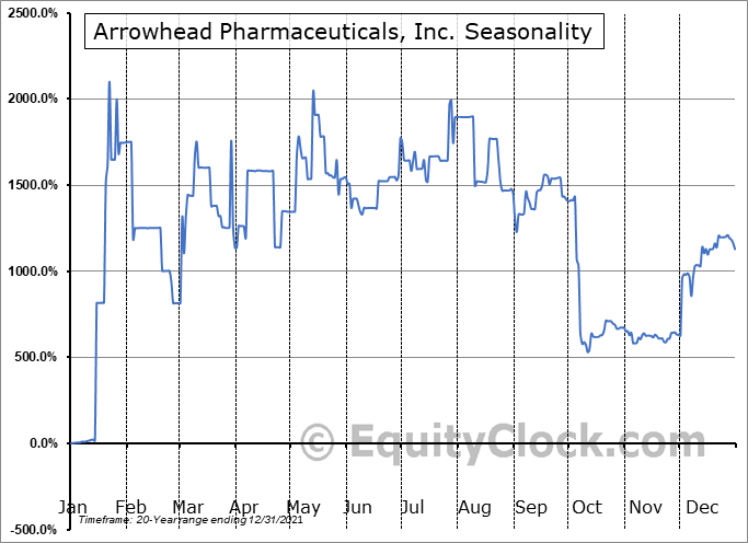 Arrowhead Pharmaceuticals, Inc. (NASD:ARWR) Seasonality