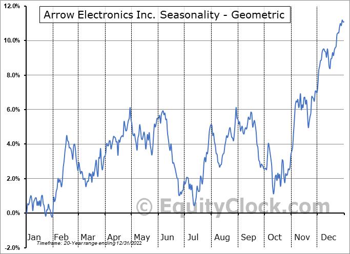 Arrow Electronics Inc. (NYSE:ARW) Seasonality
