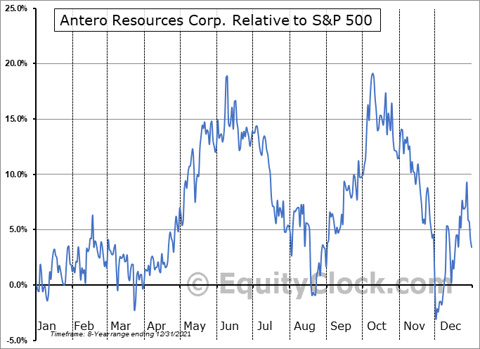 AR Relative to the S&P 500