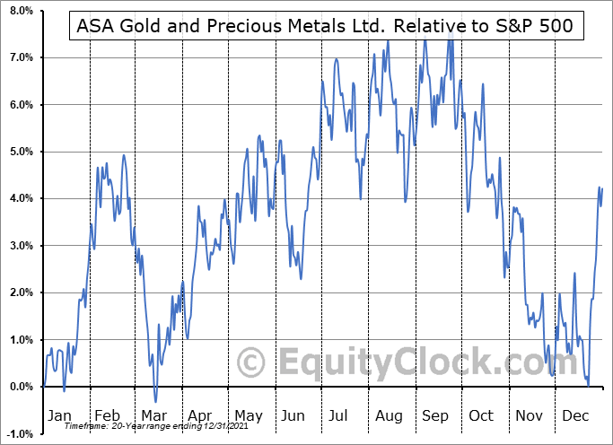 ASA Relative to the S&P 500