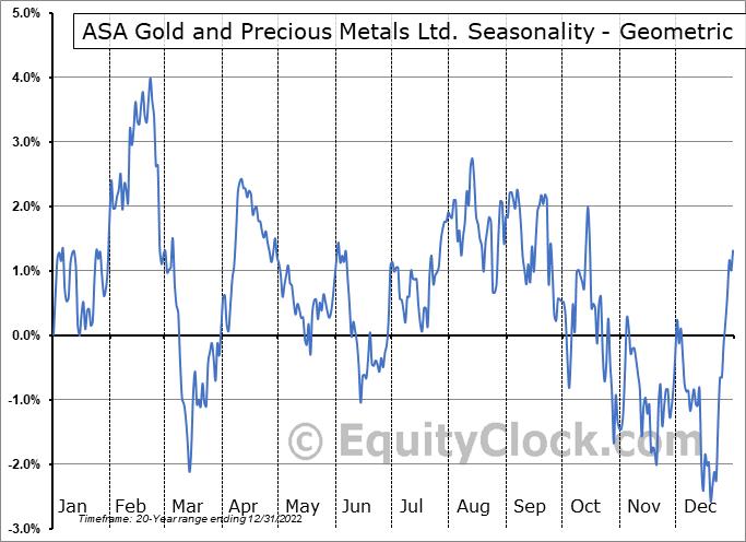 ASA Gold and Precious Metals Ltd. (NYSE:ASA) Seasonality