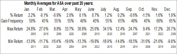 Monthly Seasonal ASA Gold and Precious Metals Ltd. (NYSE:ASA)