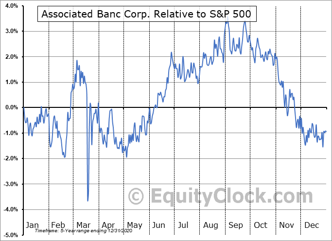 ASB-PC Relative to the S&P 500