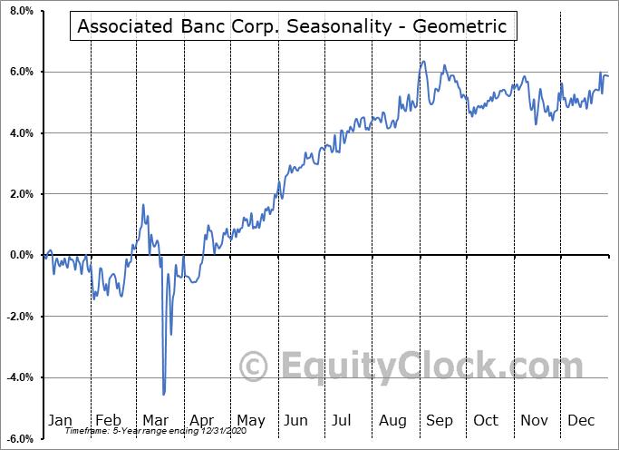 Associated Banc Corp. (NYSE:ASB/PC) Seasonality
