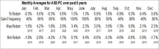 Monthly Seasonal Associated Banc Corp. (NYSE:ASB/PC)