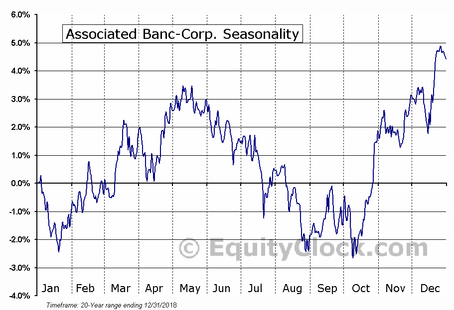 Associated Banc-Corp. (NYSE:ASB) Seasonal Chart