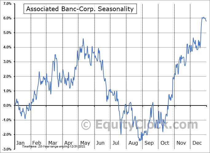 Associated Banc-Corp. (NYSE:ASB) Seasonality