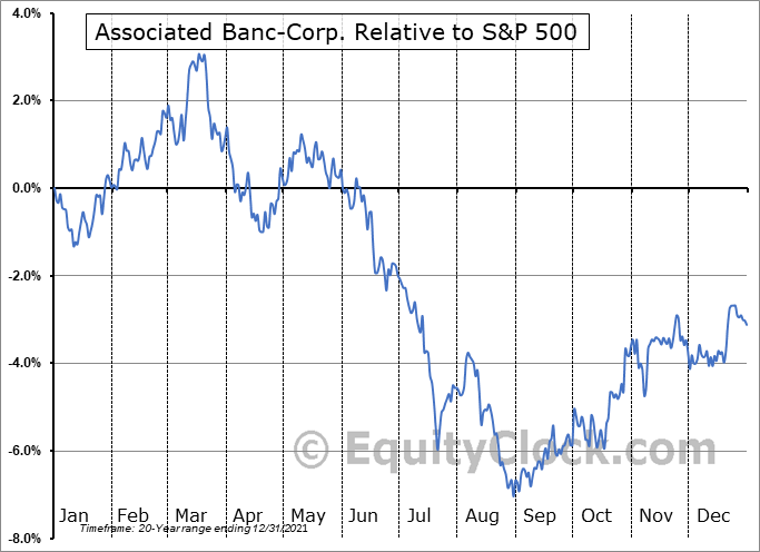 ASB Relative to the S&P 500